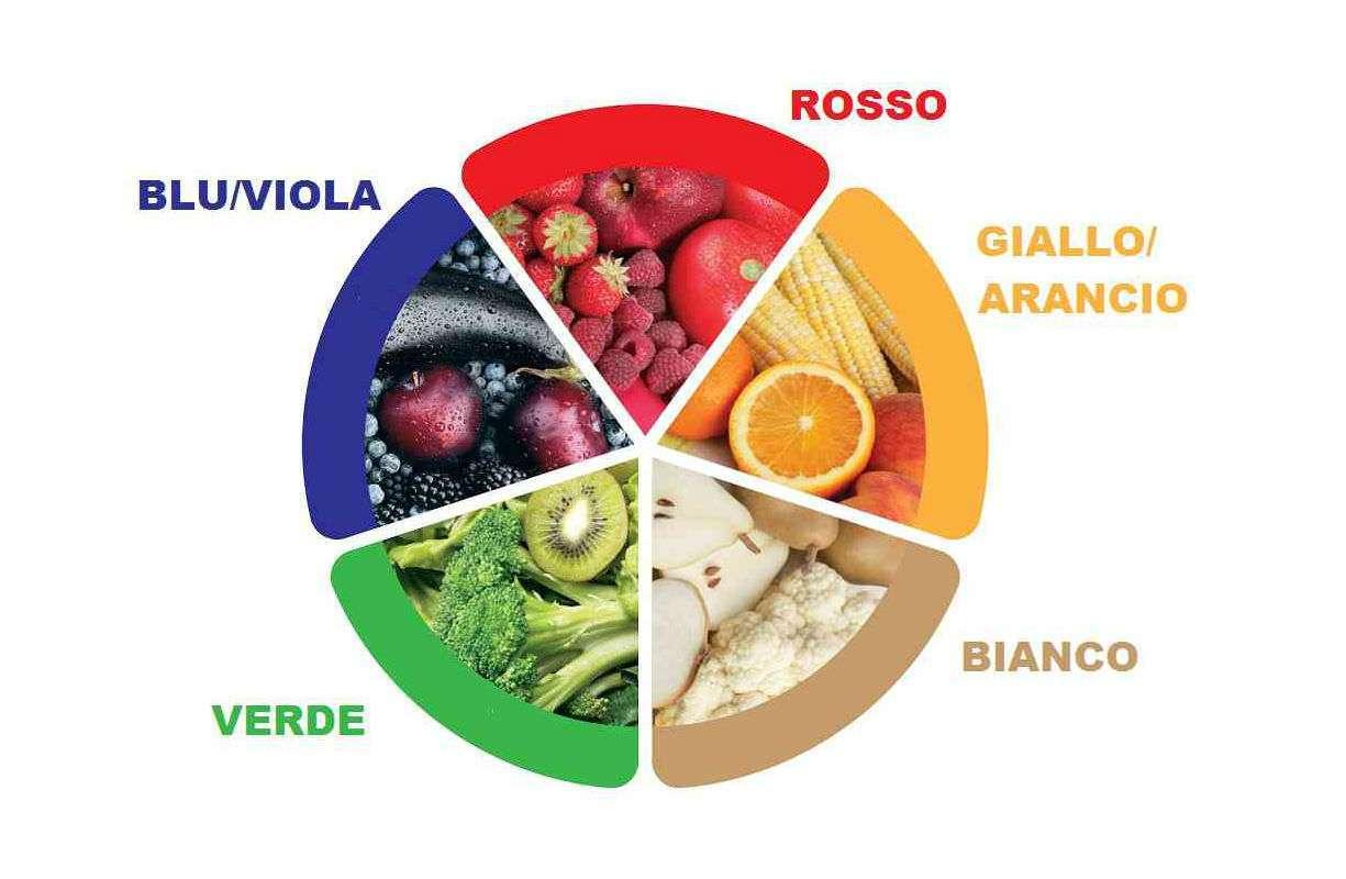 I colori del benessere